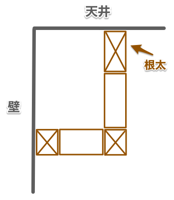 ふかし壁構造(根太を利用)