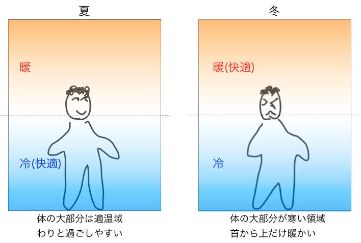 部屋の温度差の図